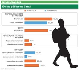 34% dos alunos atrasados – Ensino médio no Ceará