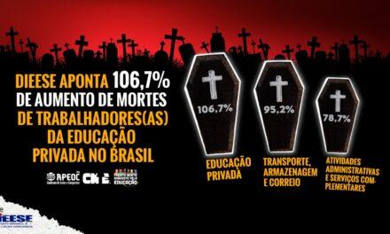 DIEESE APONTA 106,7% DE AUMENTO DE MORTES DE TRABALHADORES(AS) DA EDUCAÇÃO PRIVADA NO BRASIL